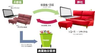 リサイクル・リユース イメージ